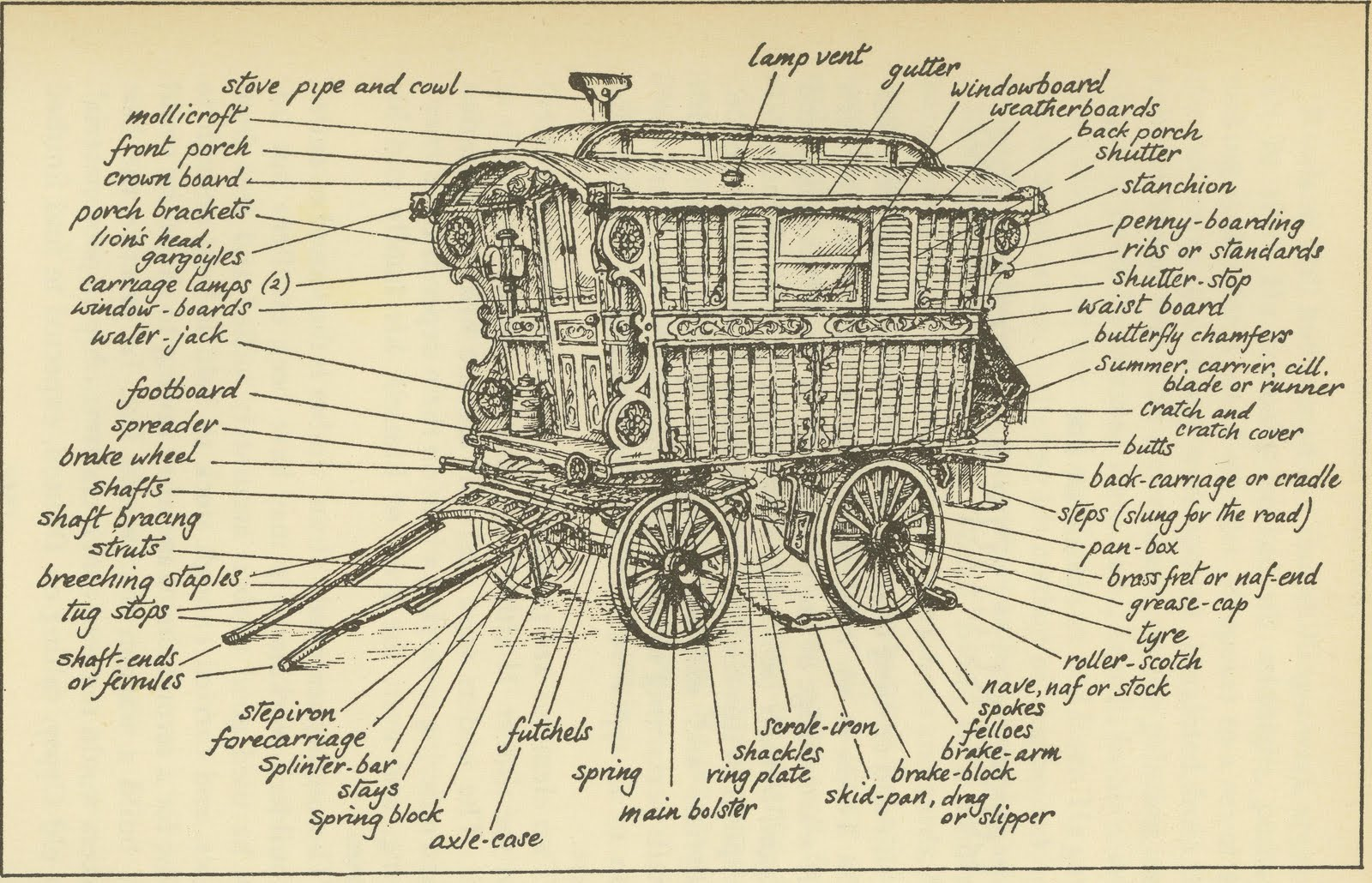 Retrospective preindustrial craftsmanship for Irish mail cart plans