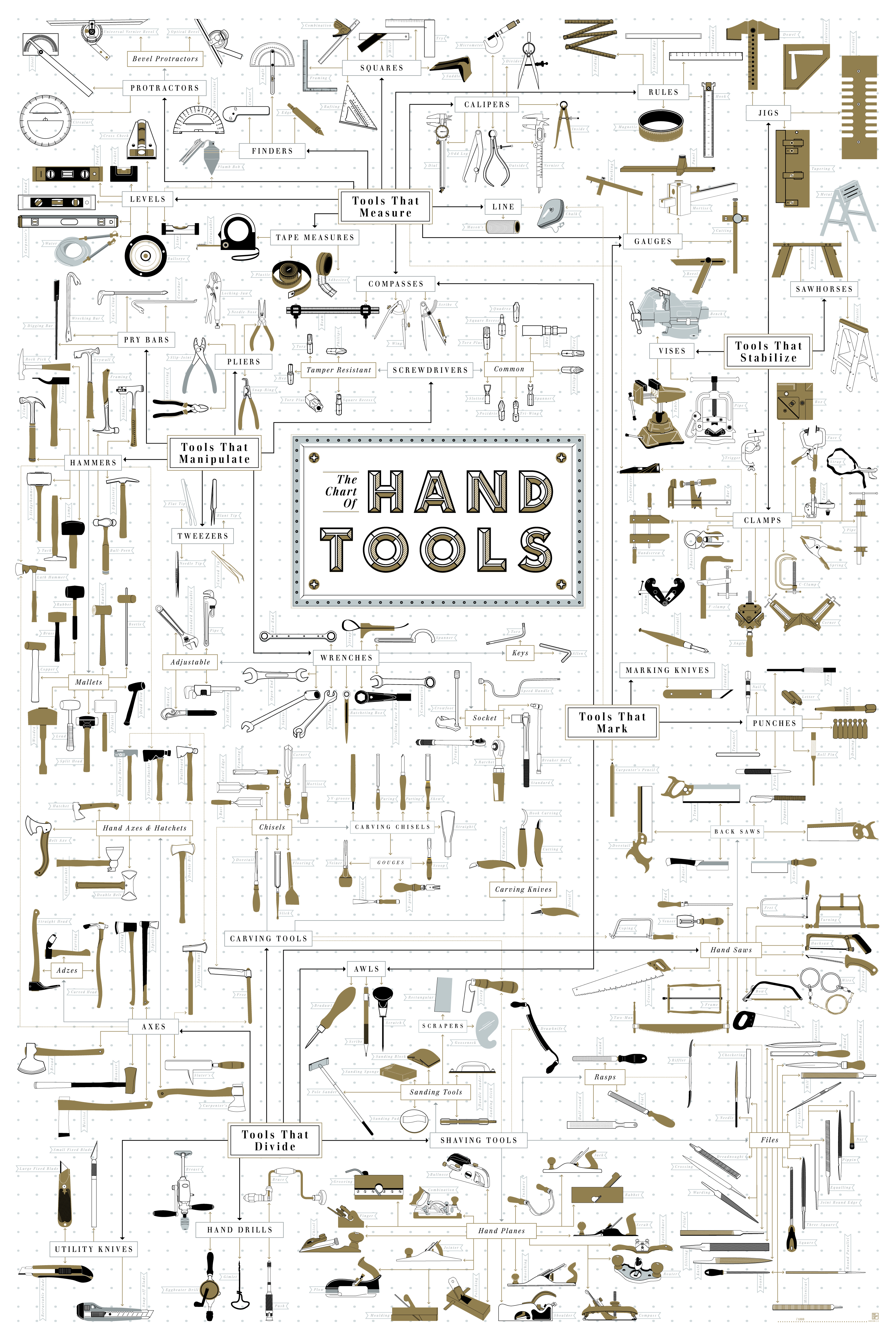 The chart of hand tools preindustrial craftsmanship for Common garden hand tools