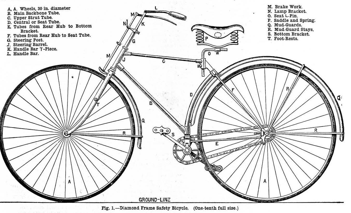 Introducing the Diamond Frame Safety Bicycle – Preindustrial ...