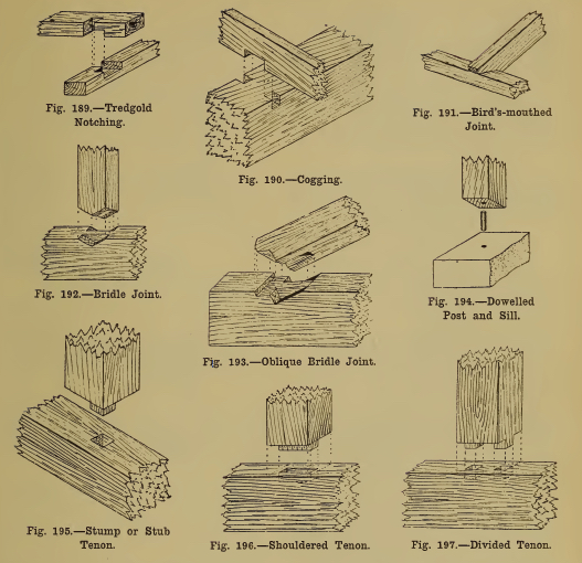 From Cassell's Carpentry and Joinery by Paul N. Hasluck, ed., 1907 edition, an excellent resource.